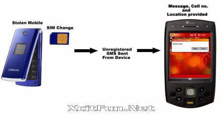how to send international sms from airtel