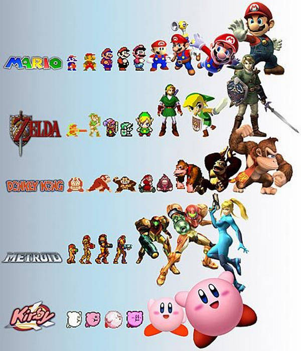 Character Design Evolution : Video game characters evolution xcitefun