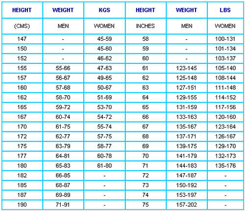 Your Ideal Weight As Per Your Height Xcitefun