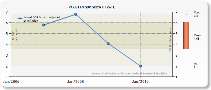 pakistan economic growth 2000 2010 Foreign direct investment, economic growth and  2010) additionally, pakistan has been facing the worst type of violence against its  & yang, 2000) impulse.