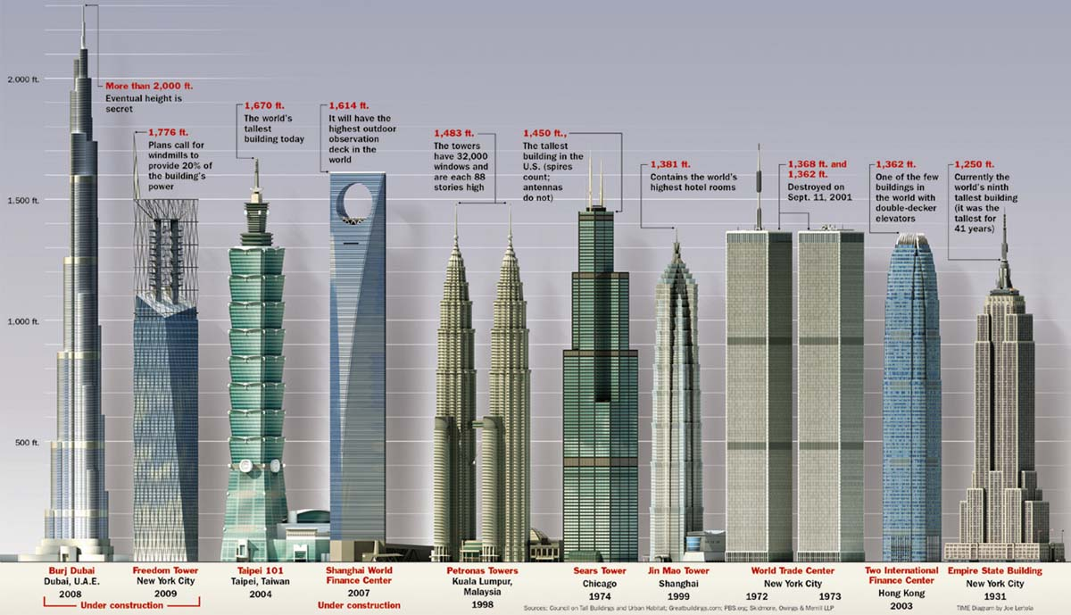 list of top 10 tallest buildings in the world images