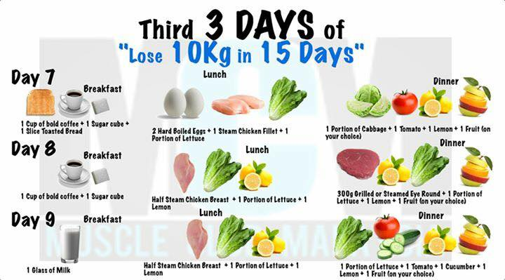 Lose 10kg In 15 Days - Diet Plan